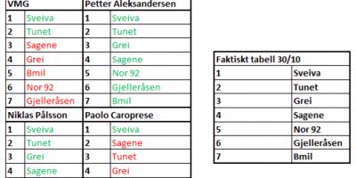 Petter best peiling på damenes Eliteserie